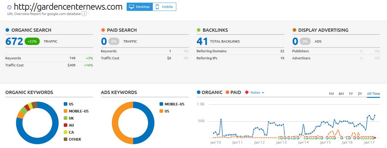 Free SEO Reports - Backlinks - Paid LInks - Organic Search